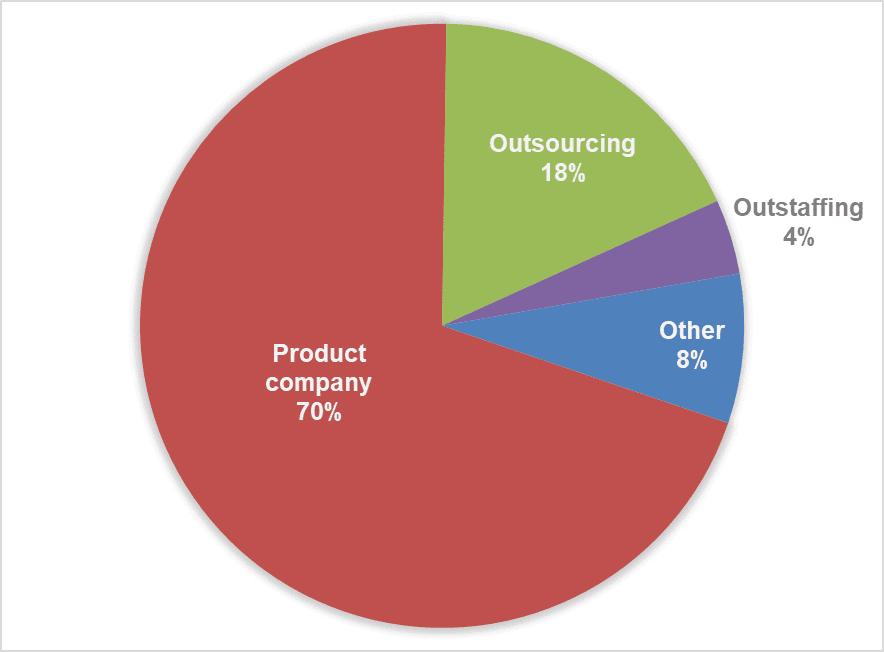 Рис.3 Процент участников из аутсорсинговых, аутстаффинговых и продуктовых компаний.