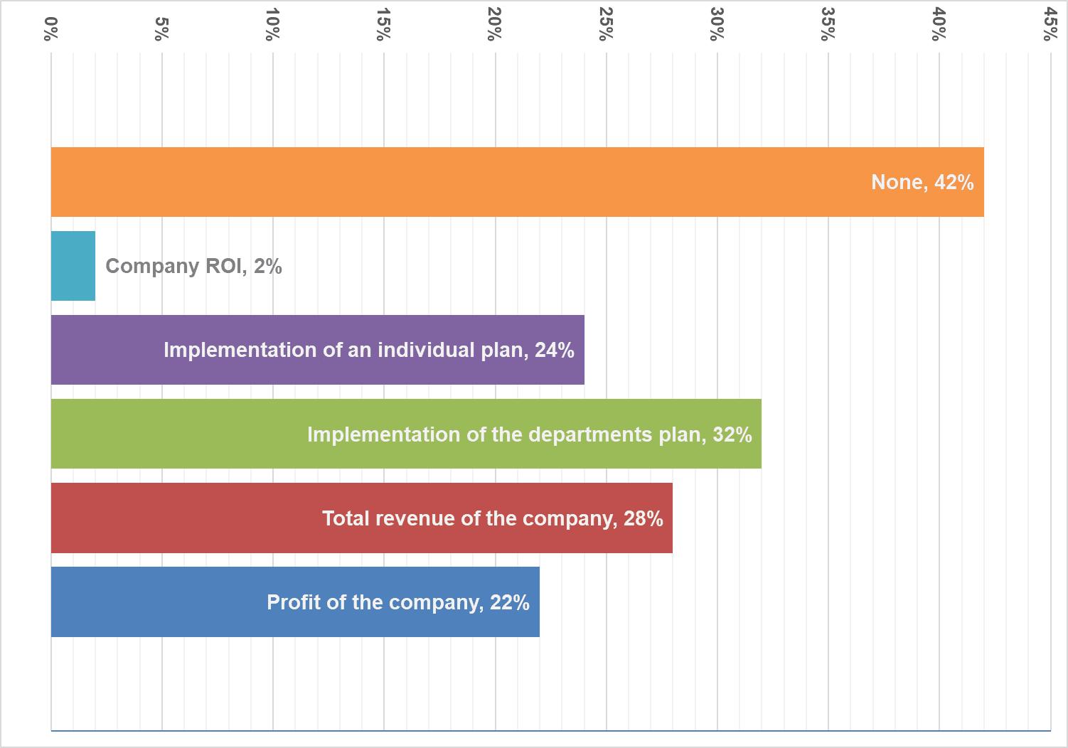 Рис.18. KPI, за которые выплачивают бонус.
