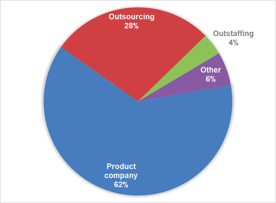 Fig. 3. % of respondents by company type (outsourcing, outstaffing, and product companies)