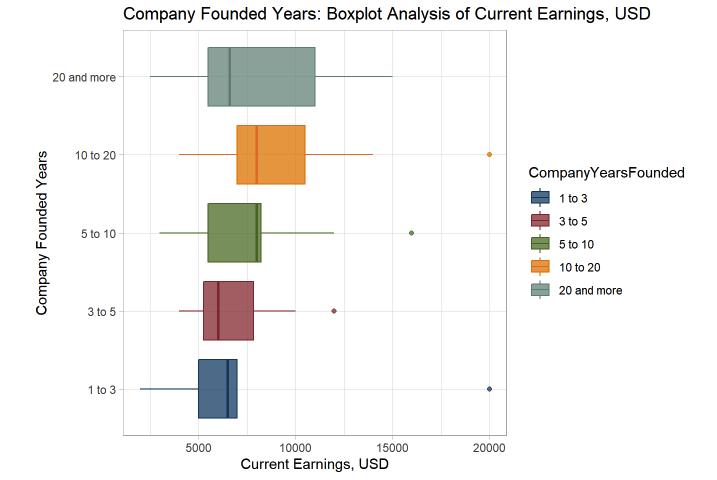 Рис. 8. Зависимость вознаграждения от возраста компании.