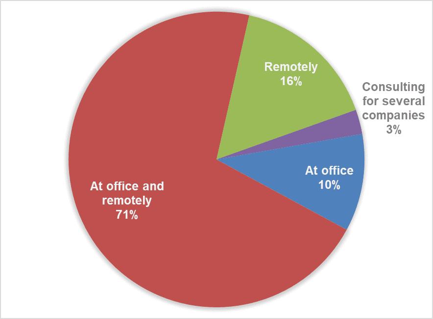 Fig. 18. Work format
