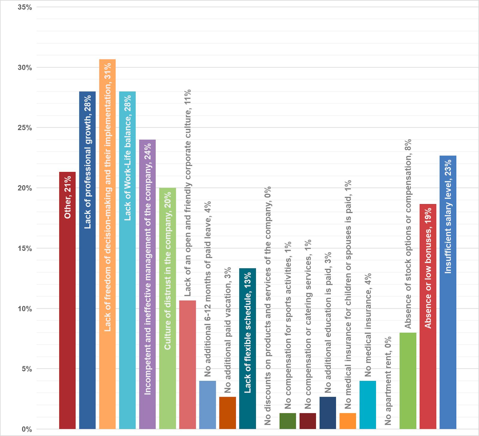 Fig. 16. CEO demotivation factors