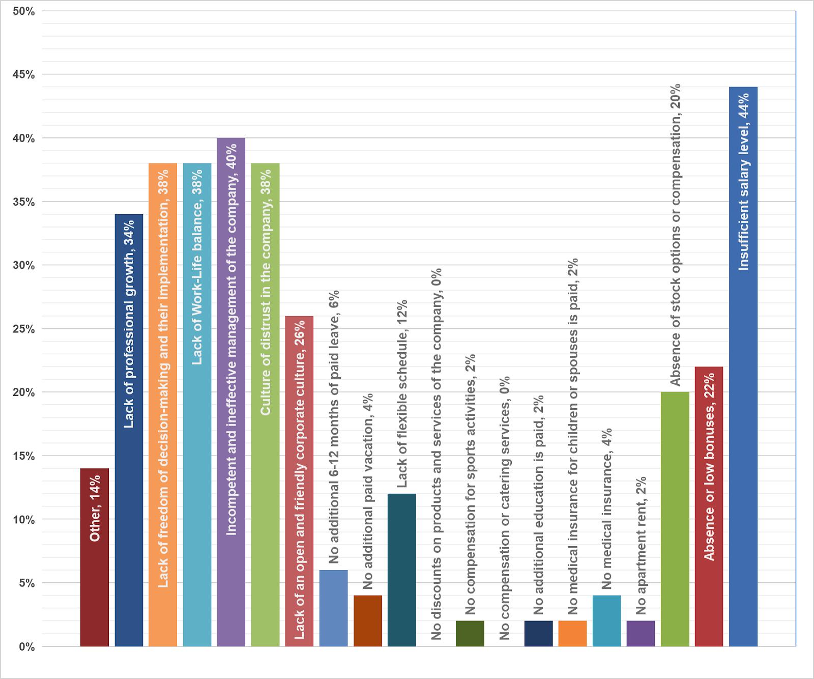 Fig. 17. CTO demotivation factors