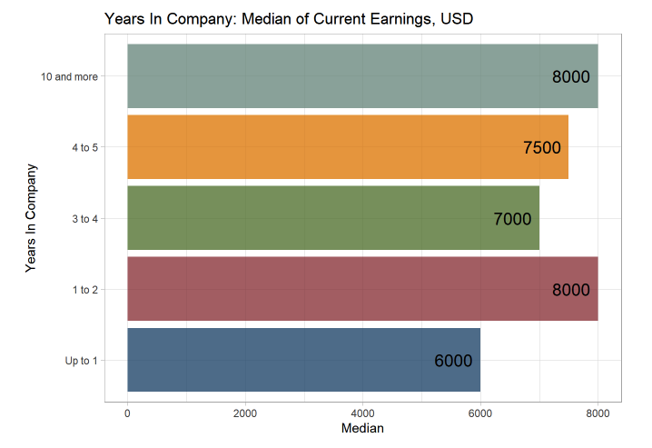 Рис.6. Зависимость вознаграждения от количества лет работы в компании.